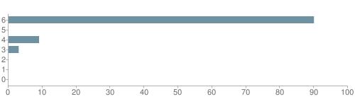 Chart?cht=bhs&chs=500x140&chbh=10&chco=6f92a3&chxt=x,y&chd=t:90,0,9,3,0,0,0&chm=t+90%,333333,0,0,10 t+0%,333333,0,1,10 t+9%,333333,0,2,10 t+3%,333333,0,3,10 t+0%,333333,0,4,10 t+0%,333333,0,5,10 t+0%,333333,0,6,10&chxl=1: other indian hawaiian asian hispanic black white